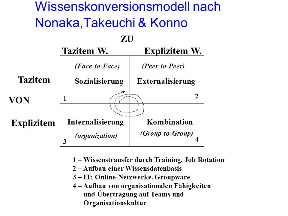 Wissenskonversionsmodell nach Nonaka,Takeuchi & Konno Tazitem W. Explizitem W. ZU Tazitem Explizitem VON SozialisierungExternalisierung KombinationInt