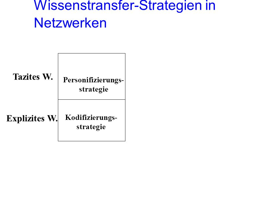 Wissenstransfer-Strategien in Netzwerken Tazites W.
