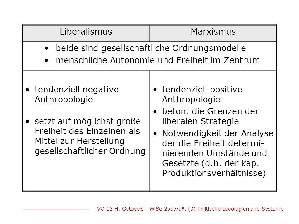 VO C3 H. Gottweis - WiSe 2oo 5 /o 6 : (3) Politische Ideologien und Systeme LiberalismusMarxismus beide sind gesellschaftliche Ordnungsmodelle menschl