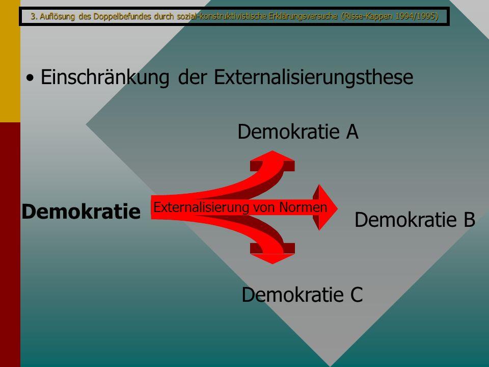Einschränkung der Externalisierungsthese Demokratie Demokratie A Demokratie B Demokratie C Externalisierung von Normen