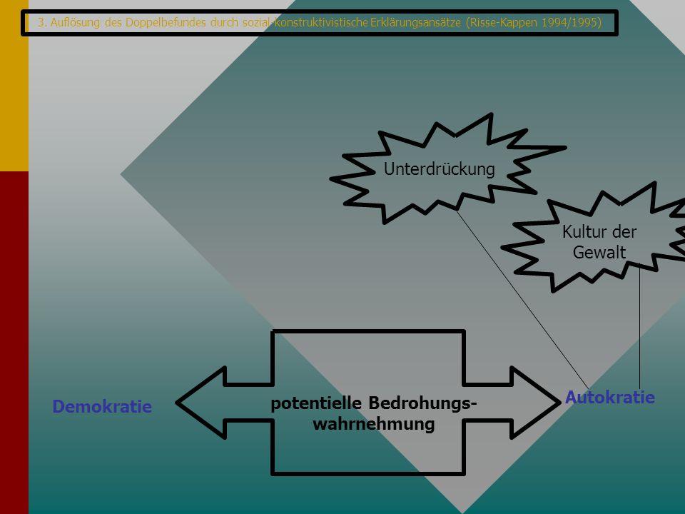 3. Auflösung des Doppelbefundes durch sozial-konstruktivistische Erklärungsansätze (Risse-Kappen 1994/1995) Demokratie Autokratie potentielle Bedrohun