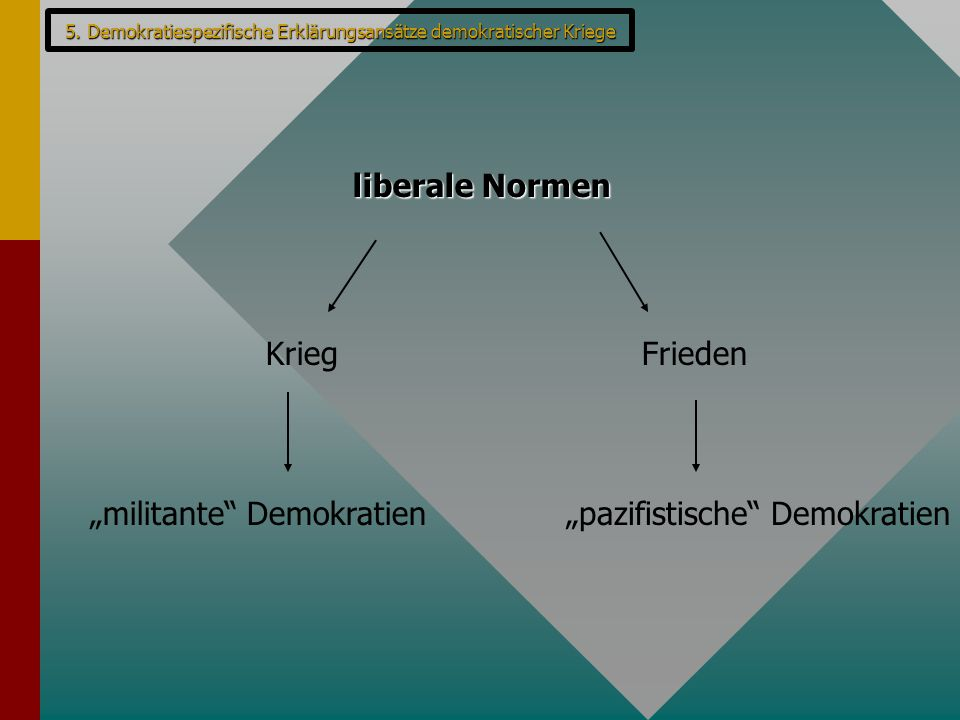 "5. Demokratiespezifische Erklärungsansätze demokratischer Kriege liberale Normen KriegFrieden ""militante"" Demokratien""pazifistische"" Demokratien"