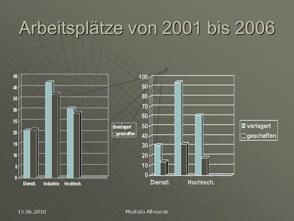 15.06.2010 Mustafa Albayrak Arbeitsplätze von 2001 bis 2006