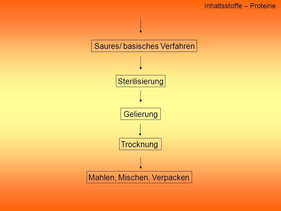 Inhaltsstoffe – Proteine TrocknungMahlen, Mischen, Verpacken Gelierung Sterilisierung Saures/ basisches Verfahren