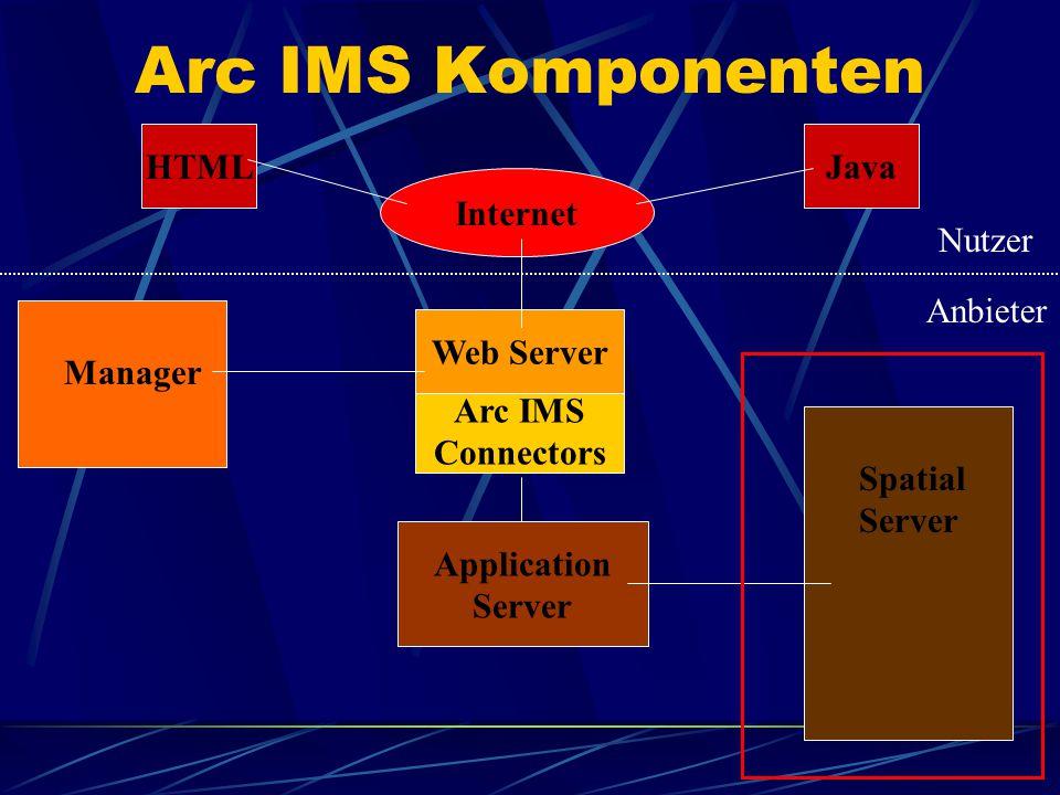 Application Server behandelt die Arbeitverteilung der eintreffenden Anfragen Dieser entscheidet welche Anfrage zu welchem Spatial Server geleitet wird