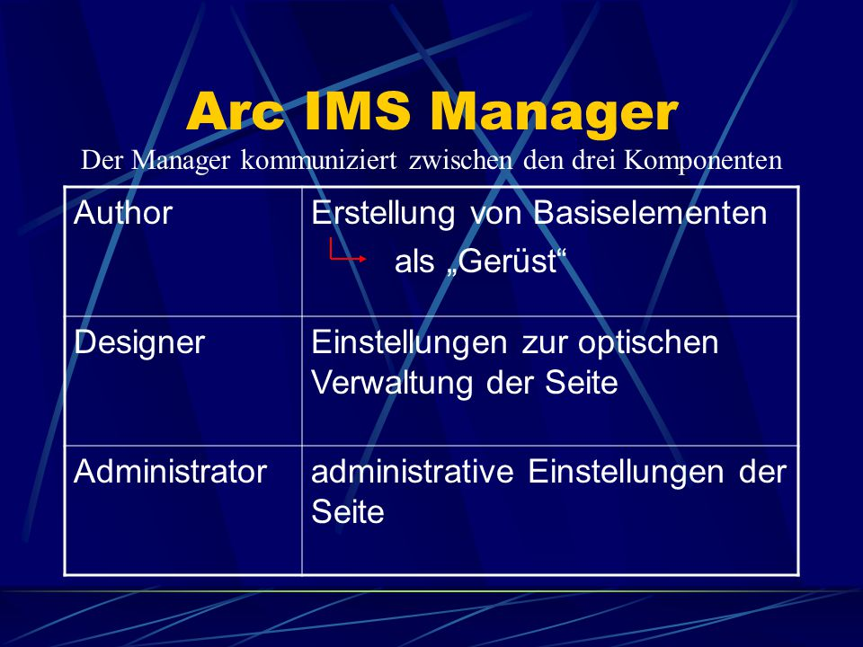 Arc IMS Manager Author Designer Administrator Arc IMS Manager