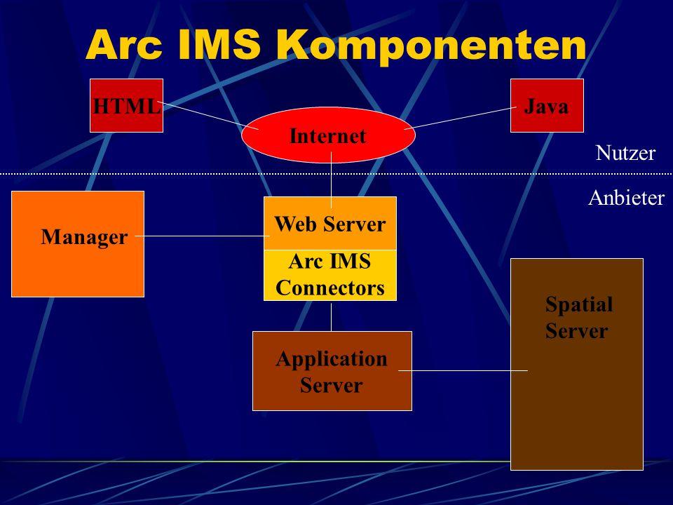 Arc IMS Connectors Web Server Application Server Internet JavaHTML Arc IMS Komponenten Manager Spatial Server Nutzer Anbieter