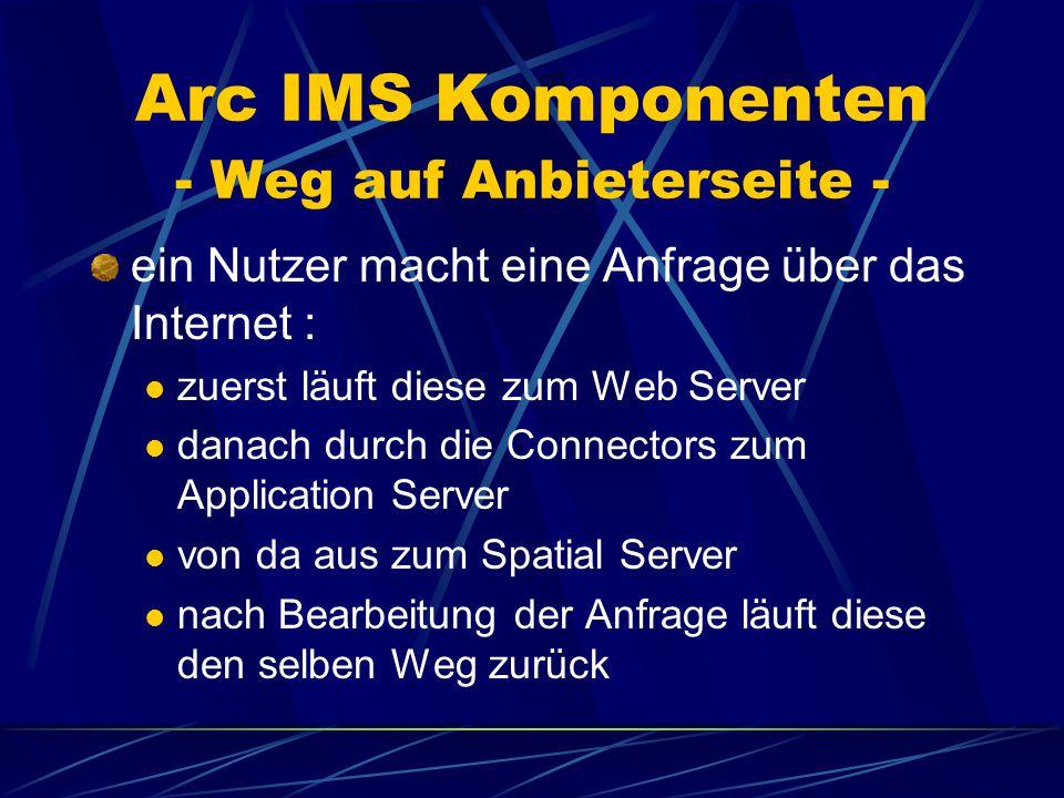 Arc IMS Komponenten - Weg auf Anbieterseite - ein Nutzer macht eine Anfrage über das Internet : zuerst läuft diese zum Web Server danach durch die Connectors zum Application Server von da aus zum Spatial Server nach Bearbeitung der Anfrage läuft diese den selben Weg zurück