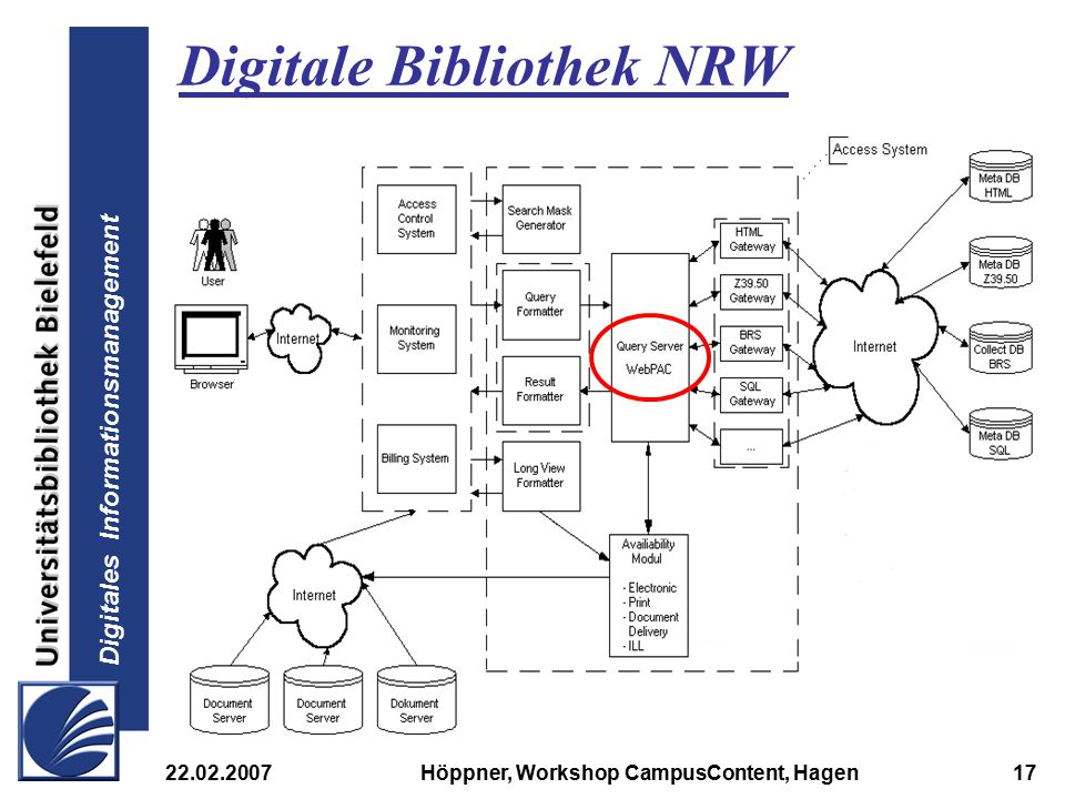 Digitales Informationsmanagement 22.02.2007Höppner, Workshop CampusContent, Hagen17 Digitale Bibliothek NRW