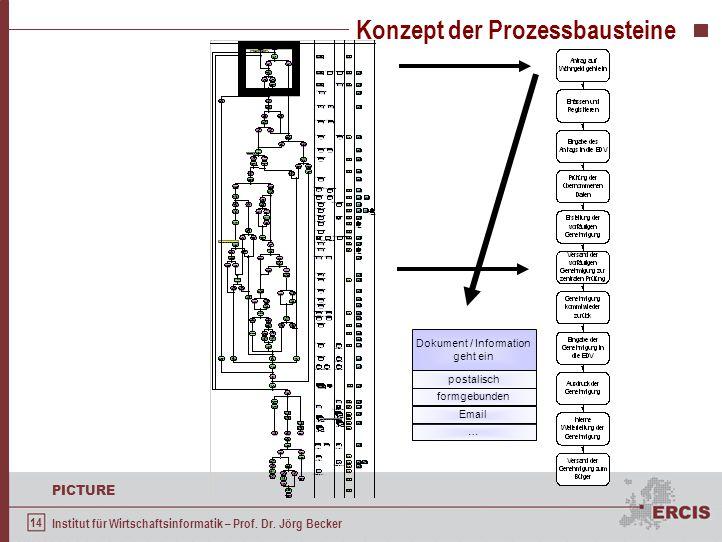 14 PICTURE Institut für Wirtschaftsinformatik – Prof. Dr. Jörg Becker Konzept der Prozessbausteine Dokument / Information geht ein postalisch formgebu