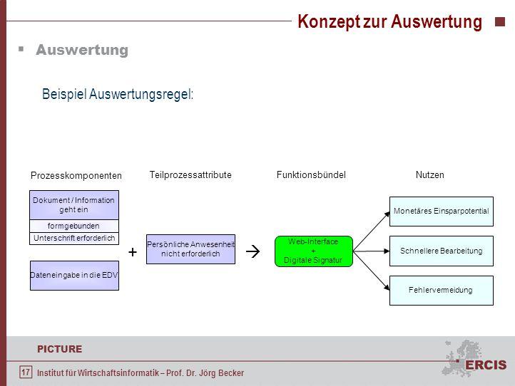 17 PICTURE Institut für Wirtschaftsinformatik – Prof. Dr. Jörg Becker Konzept zur Auswertung Auswertung Beispiel Auswertungsregel: Dokument / Informat