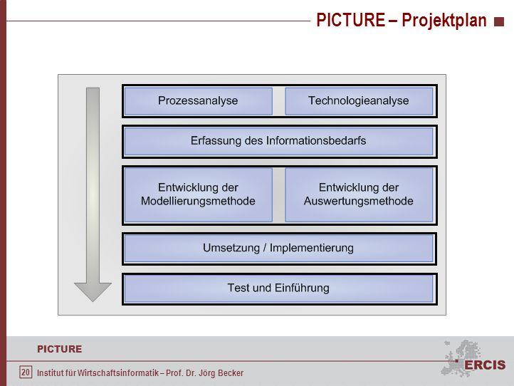 20 PICTURE Institut für Wirtschaftsinformatik – Prof. Dr. Jörg Becker PICTURE – Projektplan
