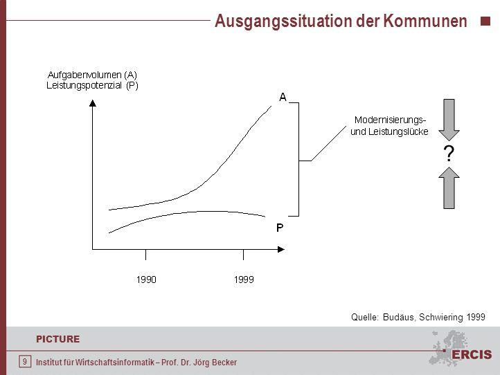9 PICTURE Institut für Wirtschaftsinformatik – Prof. Dr. Jörg Becker Ausgangssituation der Kommunen ? Quelle: Budäus, Schwiering 1999