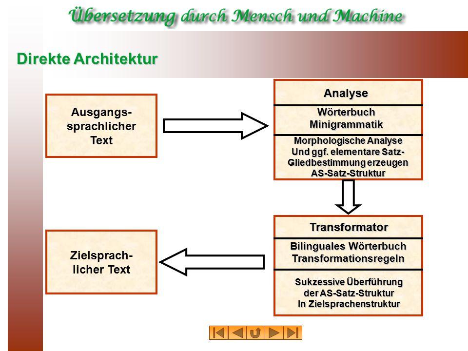 Direkte Architektur Ausgangs- sprachlicher Text Zielsprach- licher Text Analyse Morphologische Analyse Und ggf. elementare Satz- Gliedbestimmung erzeu