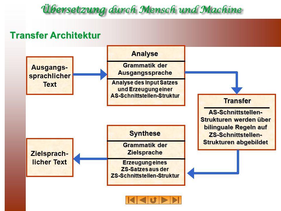 Transfer Architektur Ausgangs- sprachlicher Text Zielsprach- licher Text Analyse Analyse des Input Satzes und Erzeugung einer AS-Schnittstellen-Strukt