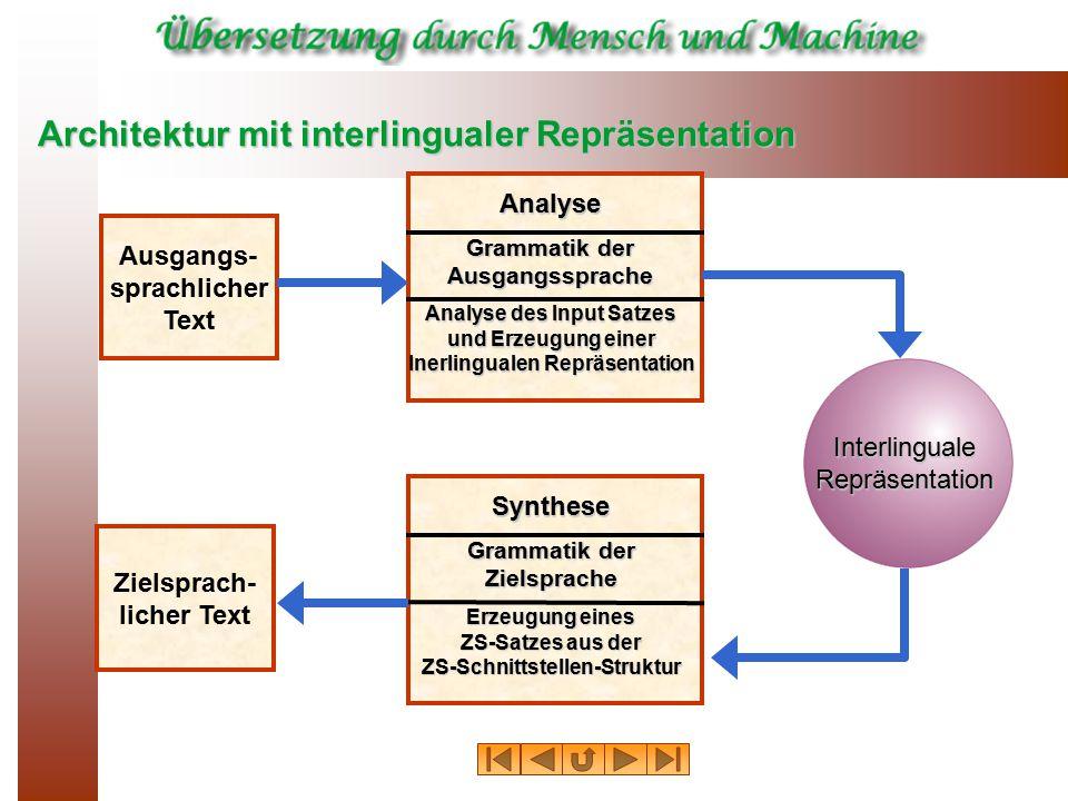 Architektur mit interlingualer Repräsentation Ausgangs- sprachlicher Text Zielsprach- licher Text Analyse Analyse des Input Satzes und Erzeugung einer