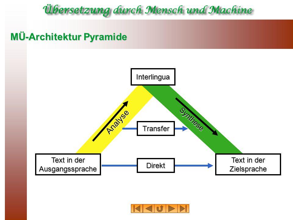 MÜ-Architektur Pyramide Analyse Text in der Ausgangssprache Synthese Zielsprache Direkt Transfer Interlingua