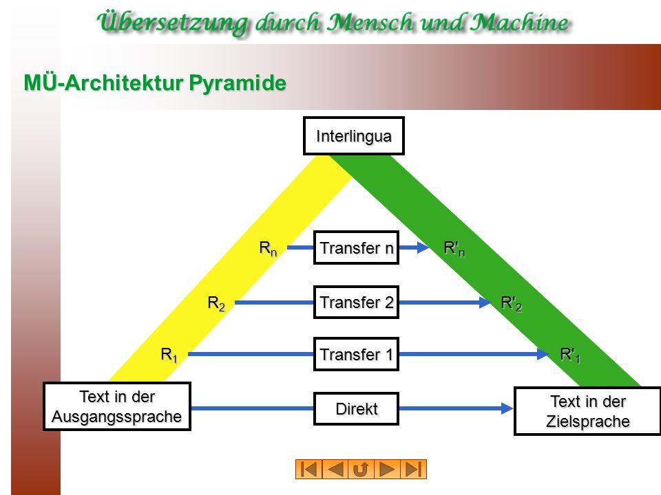 MÜ-Architektur Pyramide Direkt Text in der Ausgangssprache Zielsprache Interlingua R1R1R1R1 R2R2R2R2 RnRnRnRn R' n R' 2 R' 1 Transfer 1 Transfer 2 Tra