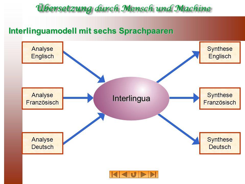 Interlinguamodell mit sechs Sprachpaaren Interlingua AnalyseEnglisch AnalyseFranzösisch AnalyseDeutsch SyntheseEnglisch SyntheseFranzösisch SyntheseDe