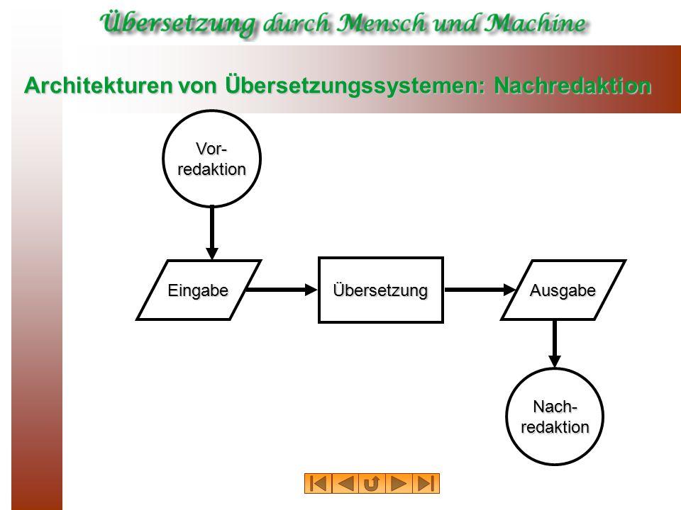 Architekturen von Übersetzungssystemen: Nachredaktion EingabeAusgabe Übersetzung Vor-redaktion Nach-redaktion