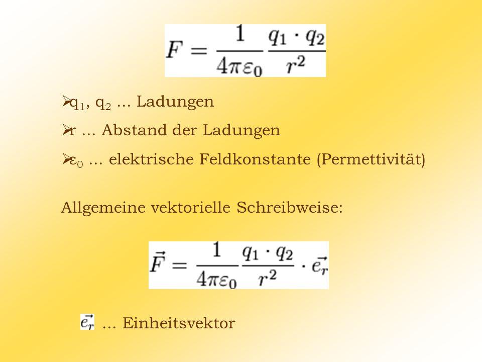  q 1, q 2... Ladungen  r... Abstand der Ladungen  ε 0... elektrische Feldkonstante (Permettivität) Allgemeine vektorielle Schreibweise:... Einheits