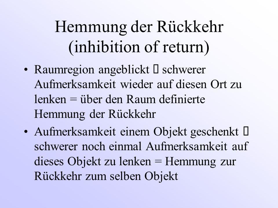 Hemmung der Rückkehr (inhibition of return) Raumregion angeblickt  schwerer Aufmerksamkeit wieder auf diesen Ort zu lenken = über den Raum definierte Hemmung der Rückkehr Aufmerksamkeit einem Objekt geschenkt  schwerer noch einmal Aufmerksamkeit auf dieses Objekt zu lenken = Hemmung zur Rückkehr zum selben Objekt