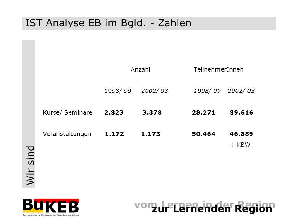 Wir sind Anzahl TeilnehmerInnen 1998/ 99 2002/ 03 1998/ 99 2002/ 03 Kurse/ Seminare 2.323 3.37828.271 39.616 Veranstaltungen 1.172 1.17350.464 46.889 + KBW IST Analyse EB im Bgld.