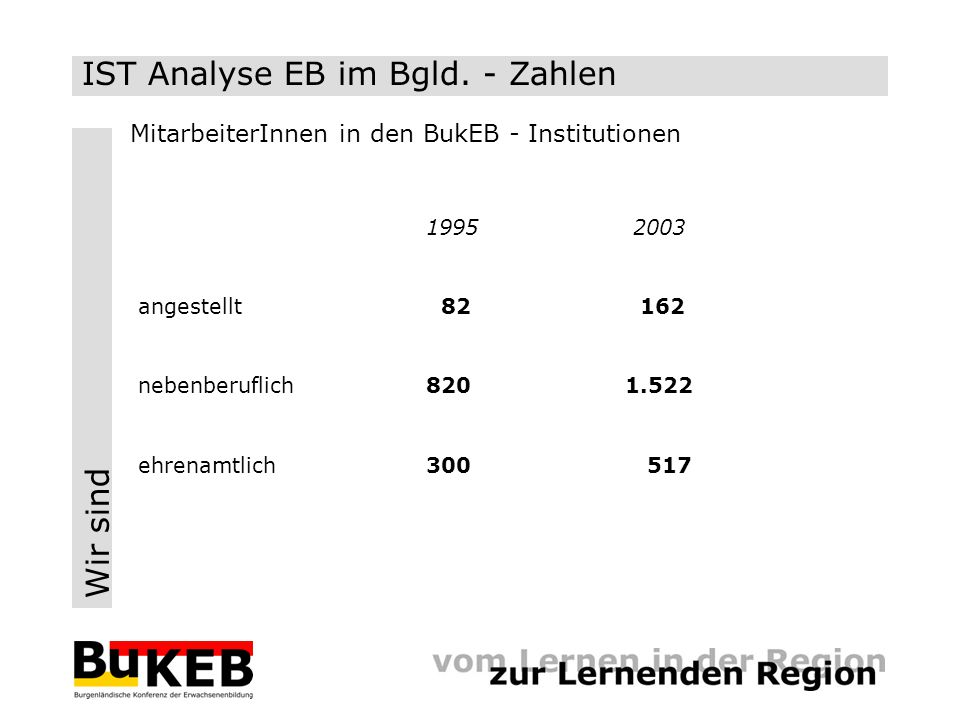 Wir sind 1995 2003 angestellt 82 162 nebenberuflich 820 1.522 ehrenamtlich300 517 IST Analyse EB im Bgld. - Zahlen MitarbeiterInnen in den BukEB - Ins