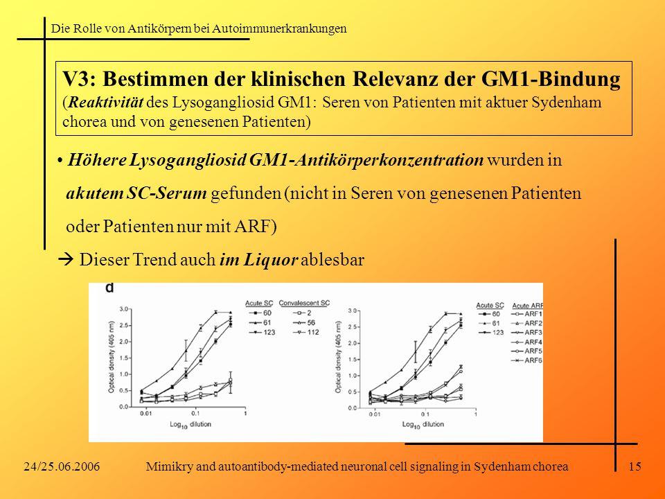 Die Rolle von Antikörpern bei Autoimmunerkrankungen 24/25.06.2006Mimikry and autoantibody-mediated neuronal cell signaling in Sydenham chorea15 V3: Bestimmen der klinischen Relevanz der GM1-Bindung (Reaktivität des Lysogangliosid GM1: Seren von Patienten mit aktuer Sydenham chorea und von genesenen Patienten) Höhere Lysogangliosid GM1-Antikörperkonzentration wurden in akutem SC-Serum gefunden (nicht in Seren von genesenen Patienten oder Patienten nur mit ARF)  Dieser Trend auch im Liquor ablesbar