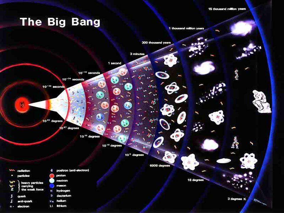 Aus einer unvorstellbaren Konzentration von Energie entstehen Raum, Zeit und Materie Unmittelbar nach dem Urknall entstehen die leichteren Teilchen: P