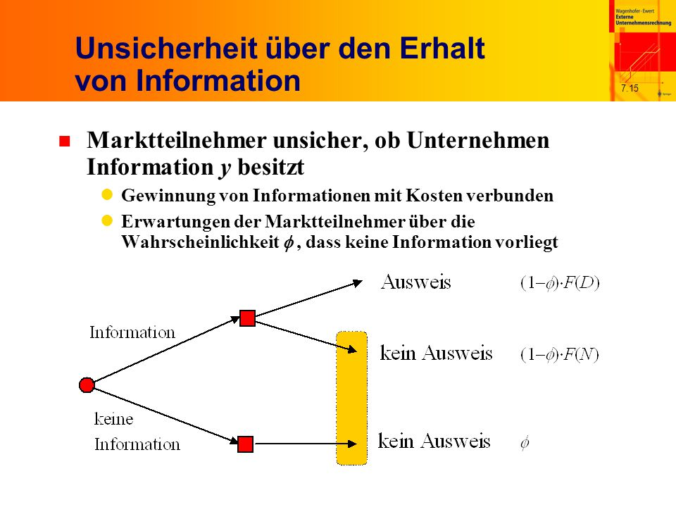 7.15 Unsicherheit über den Erhalt von Information n Marktteilnehmer unsicher, ob Unternehmen Information y besitzt Gewinnung von Informationen mit Kosten verbunden Erwartungen der Marktteilnehmer über die Wahrscheinlichkeit , dass keine Information vorliegt
