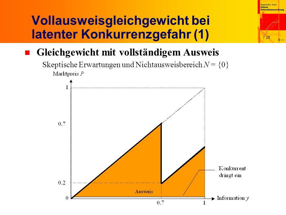 7.28 Vollausweisgleichgewicht bei latenter Konkurrenzgefahr (1) n Gleichgewicht mit vollständigem Ausweis Skeptische Erwartungen und Nichtausweisbereich N = {0}