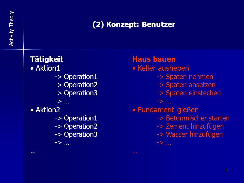 8 Activity Theory (2) Konzept: Benutzer Tätigkeit Aktion1 -> Operation1 -> Operation2 -> Operation3 -> … Aktion2 -> Operation1 -> Operation2 -> Operation3 -> … … Haus bauen Keller ausheben -> Spaten nehmen -> Spaten ansetzen -> Spaten einstechen -> … Fundament gießen -> Betonmischer starten -> Zement hinzufügen -> Wasser hinzufügen -> … …