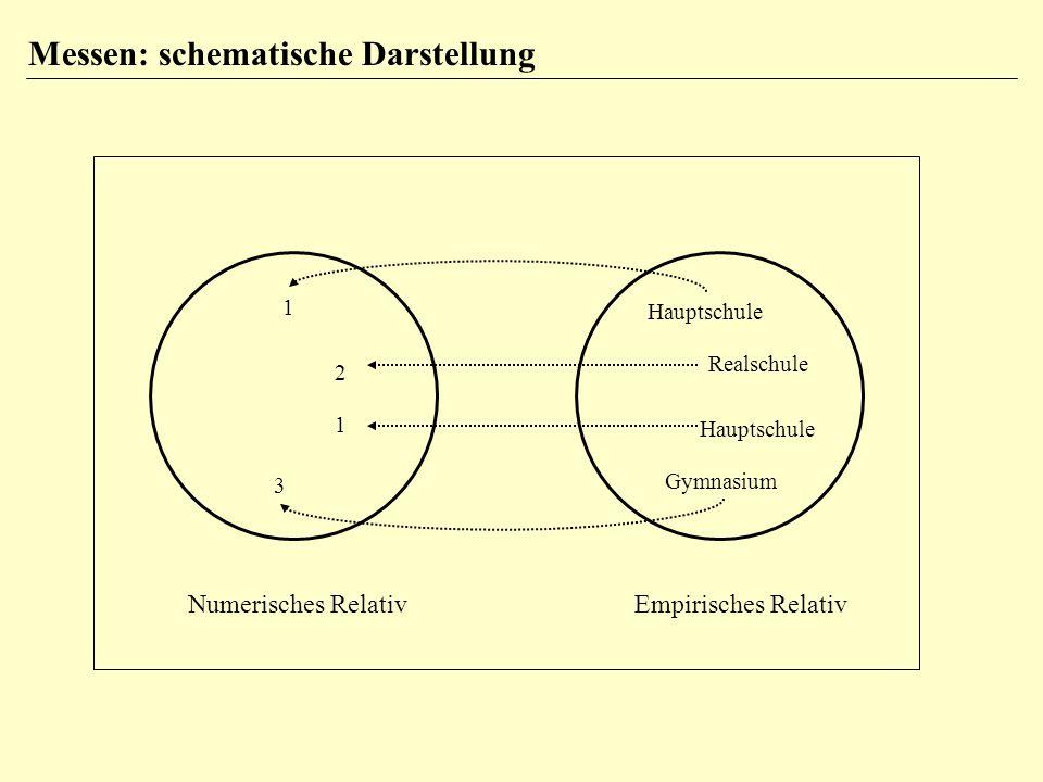 Hauptschule Realschule Hauptschule Gymnasium 1 2 1 3 Numerisches RelativEmpirisches Relativ Messen: schematische Darstellung