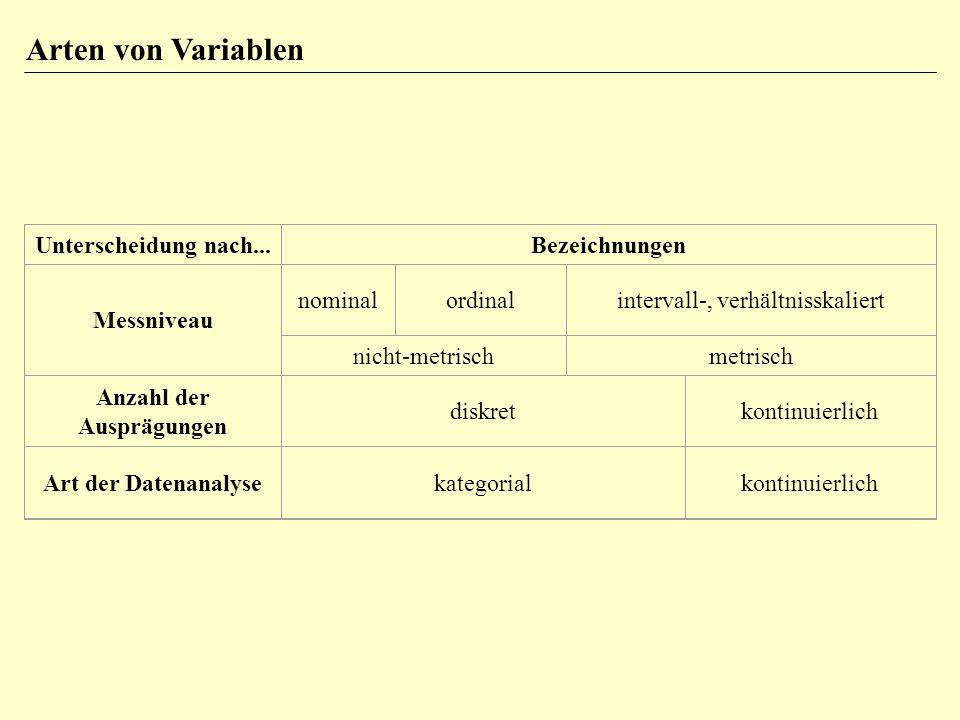 Arten von Variablen Unterscheidung nach...Bezeichnungen Messniveau nominalordinalintervall-, verhältnisskaliert nicht-metrischmetrisch Anzahl der Ausprägungen diskretkontinuierlich Art der Datenanalysekategorialkontinuierlich