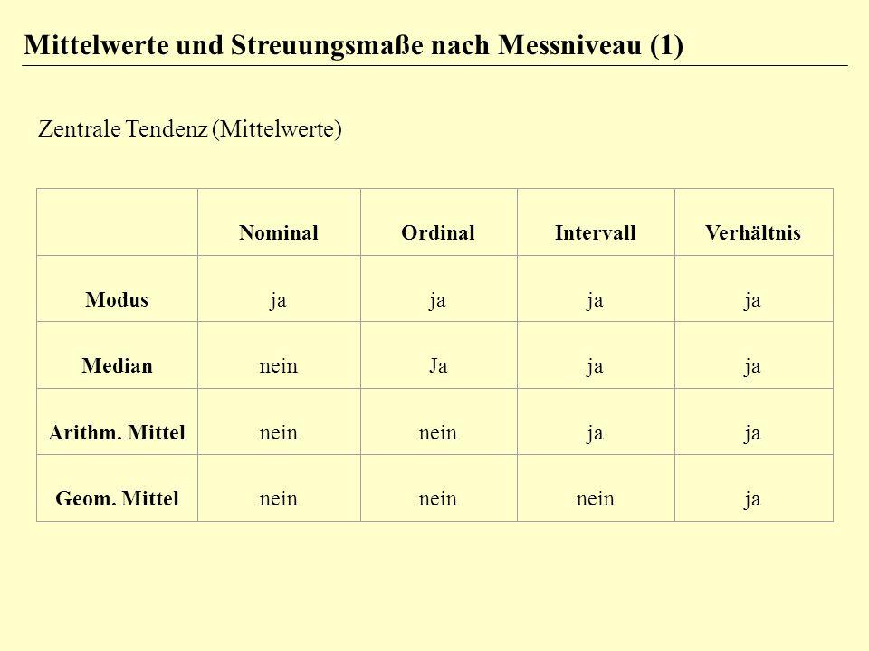 Mittelwerte und Streuungsmaße nach Messniveau (1) Zentrale Tendenz (Mittelwerte) NominalOrdinalIntervallVerhältnis Modusja MedianneinJaja Arithm. Mitt