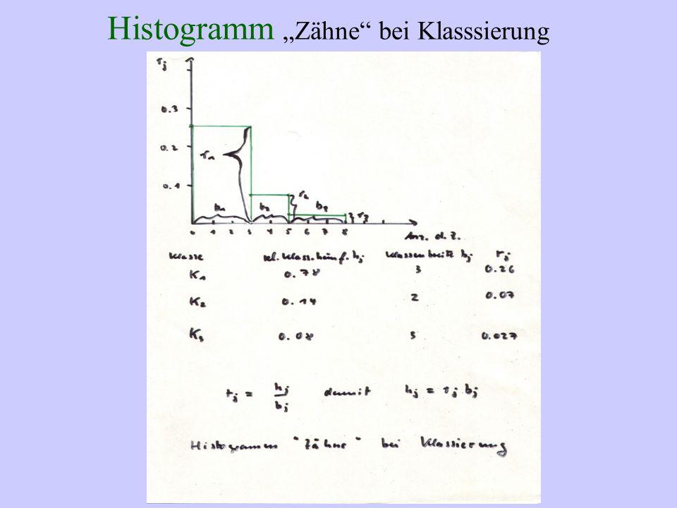 """Histogramm """"Zähne"""" bei Klasssierung"""