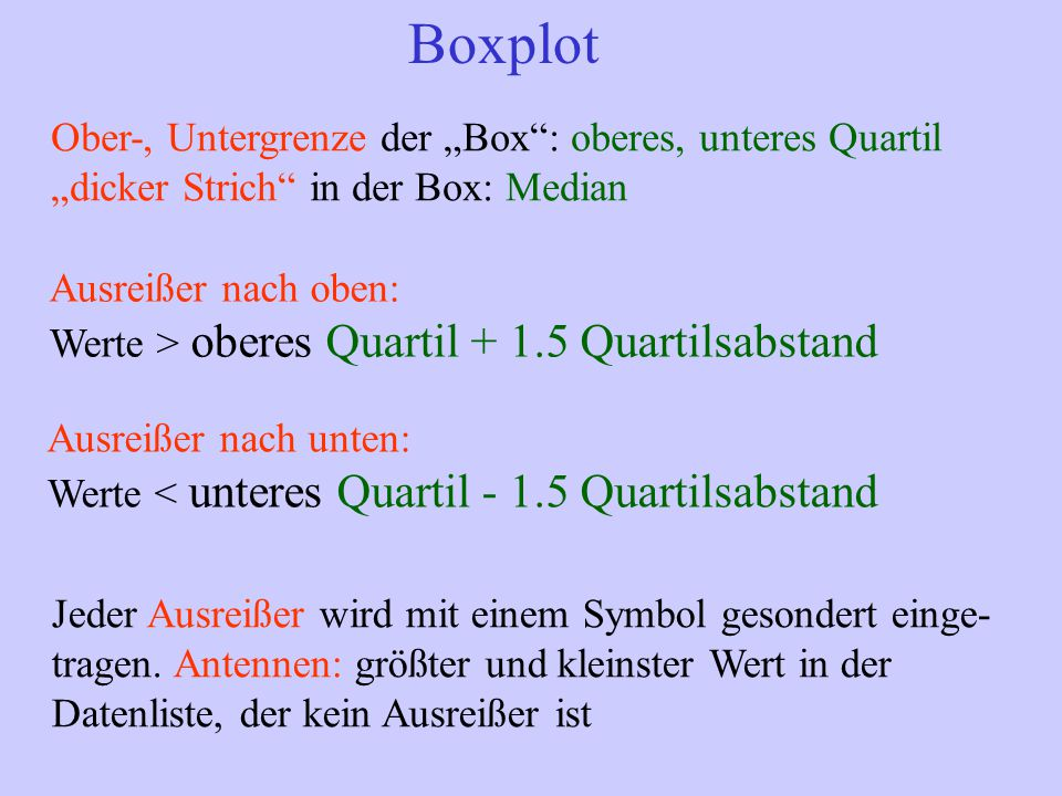 """Boxplot Ober-, Untergrenze der """"Box : oberes, unteres Quartil """"dicker Strich in der Box: Median Ausreißer nach oben: Werte > oberes Quartil + 1.5 Quartilsabstand Ausreißer nach unten: Werte < unteres Quartil - 1.5 Quartilsabstand Jeder Ausreißer wird mit einem Symbol gesondert einge- tragen."""