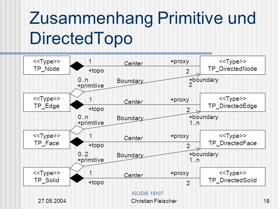 27.05.2004Christian Fleischer18 Zusammenhang Primitive und DirectedTopo > TP_Node 2 1 Center +topo +proxy > TP_DirectedSolid 1 2 Center +topo +proxy >