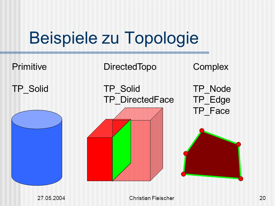 27.05.2004Christian Fleischer20 Beispiele zu Topologie Primitive TP_Solid DirectedTopo TP_Solid TP_DirectedFace Complex TP_Node TP_Edge TP_Face