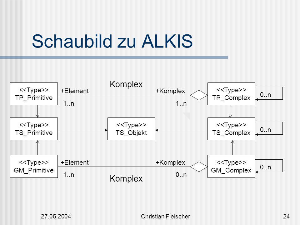 27.05.2004Christian Fleischer24 Schaubild zu ALKIS > TP_Primitive 1..n +Element+Komplex Komplex 0..n1..n +Element+Komplex Komplex > TP_Complex > GM_Pr