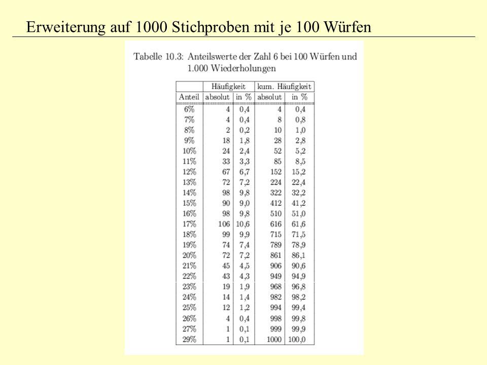Erweiterung auf 1000 Stichproben mit je 100 Würfen