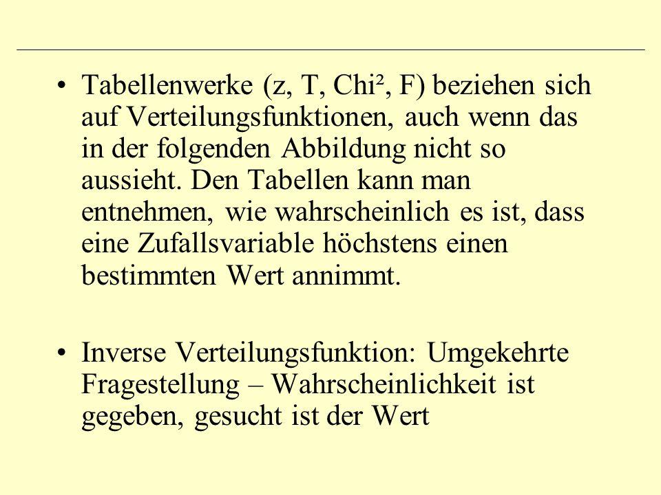 Tabellenwerke (z, T, Chi², F) beziehen sich auf Verteilungsfunktionen, auch wenn das in der folgenden Abbildung nicht so aussieht. Den Tabellen kann m
