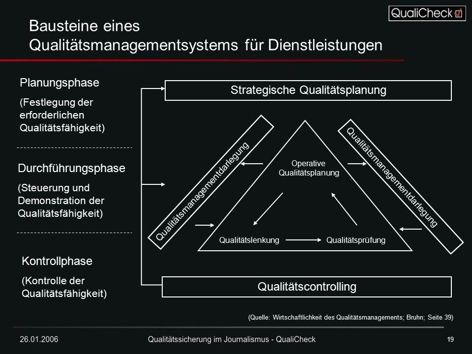 26.01.200619 Strategische Qualitätsplanung Qualitätscontrolling Planungsphase (Festlegung der erforderlichen Qualitätsfähigkeit) Durchführungsphase (S