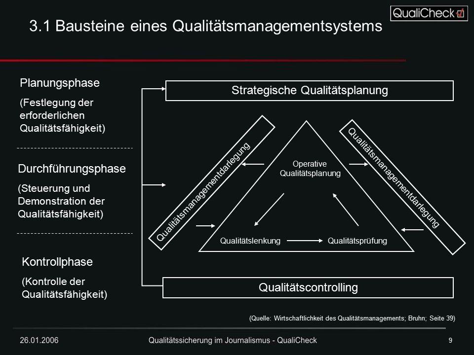 26.01.20069 9 Strategische Qualitätsplanung Qualitätscontrolling Planungsphase (Festlegung der erforderlichen Qualitätsfähigkeit) Durchführungsphase (