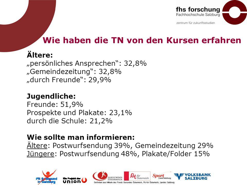 """Wie haben die TN von den Kursen erfahren Ältere: """"persönliches Ansprechen"""": 32,8% """"Gemeindezeitung"""": 32,8% """"durch Freunde"""": 29,9% Jugendliche: Freunde"""