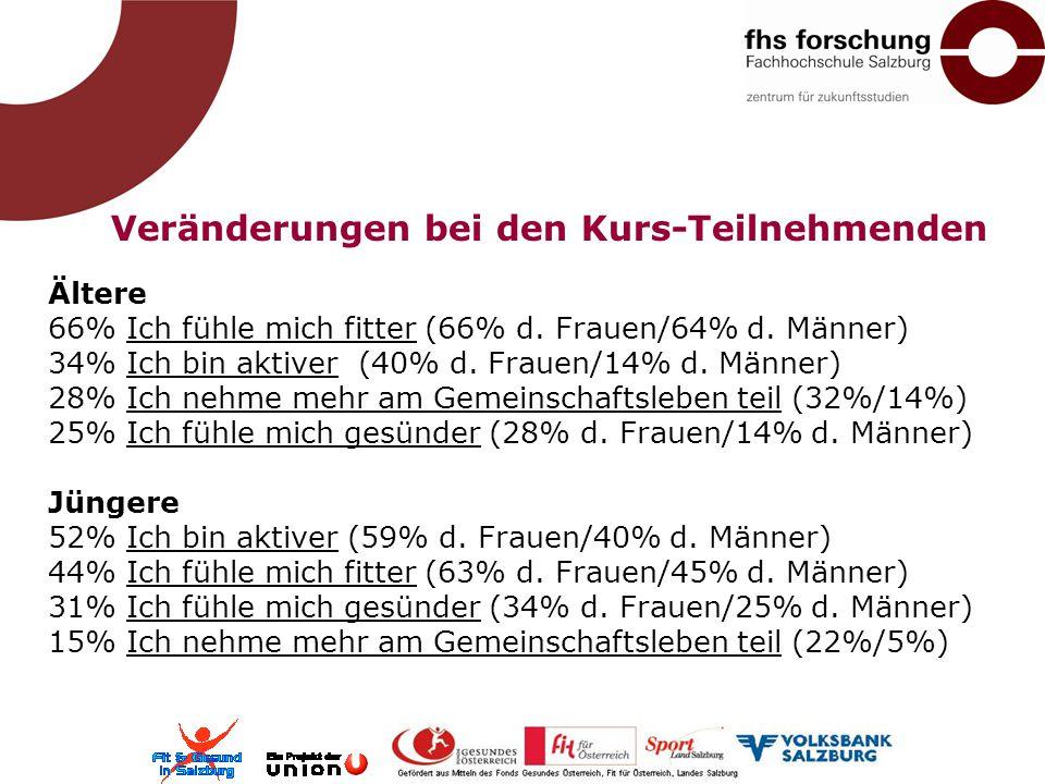 Veränderungen bei den Kurs-Teilnehmenden Ältere 66% Ich fühle mich fitter (66% d. Frauen/64% d. Männer) 34% Ich bin aktiver (40% d. Frauen/14% d. Männ
