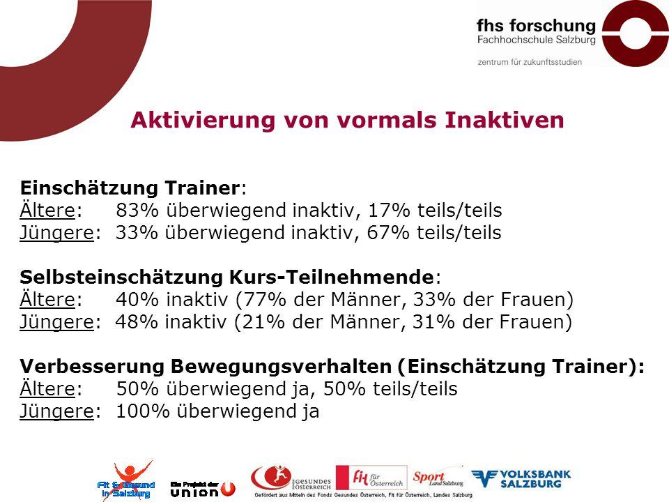 Aktivierung von vormals Inaktiven Einschätzung Trainer: Ältere: 83% überwiegend inaktiv, 17% teils/teils Jüngere: 33% überwiegend inaktiv, 67% teils/teils Selbsteinschätzung Kurs-Teilnehmende: Ältere: 40% inaktiv (77% der Männer, 33% der Frauen) Jüngere: 48% inaktiv (21% der Männer, 31% der Frauen) Verbesserung Bewegungsverhalten (Einschätzung Trainer): Ältere: 50% überwiegend ja, 50% teils/teils Jüngere: 100% überwiegend ja