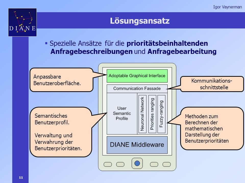 11 Igor Vaynerman Lösungsansatz  Spezielle Ansätze für die prioritätsbeinhaltenden Anfragebeschreibungen und Anfragebearbeitung Anpassbare Benutzeroberfläche.