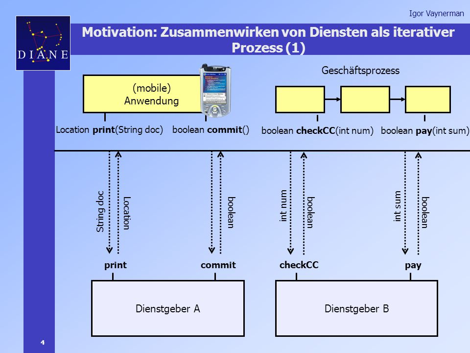 4 Igor Vaynerman Motivation: Zusammenwirken von Diensten als iterativer Prozess (1) (mobile) Anwendung Geschäftsprozess boolean checkCC(int num) Location print(String doc) Dienstgeber ADienstgeber B Location String doc boolean pay(int sum) int num boolean printcheckCC boolean commit() boolean commit int sum boolean pay